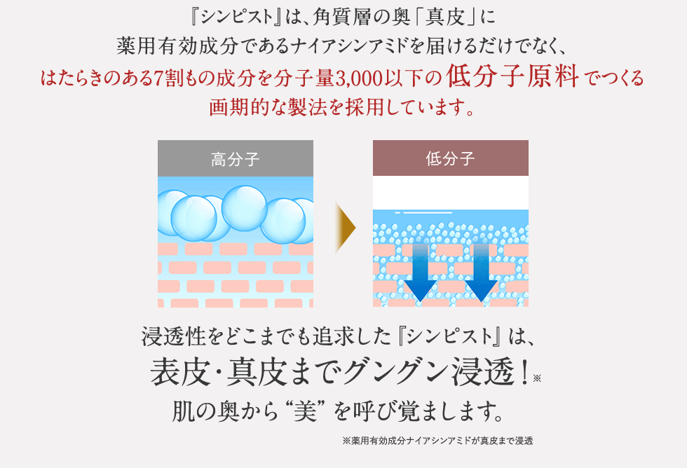 """『シンピスト』は、角質層の奥「真皮」に薬用有効成分であるナイアシンアミドを届けるため、はたらきのある7割もの成分を分子量3,000以下の低分子原料でつくる画期的な製法を採用しています。これにより、表皮・真皮までグングン浸透!肌の奥から""""美""""を呼び覚まします。"""